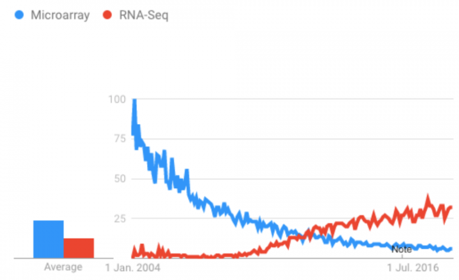 "The switch: the popularity of Google search topics ""Microarray"" and ""RNA-Seq"" since 2004 illustrates the technological shift in transcriptomic measurements."