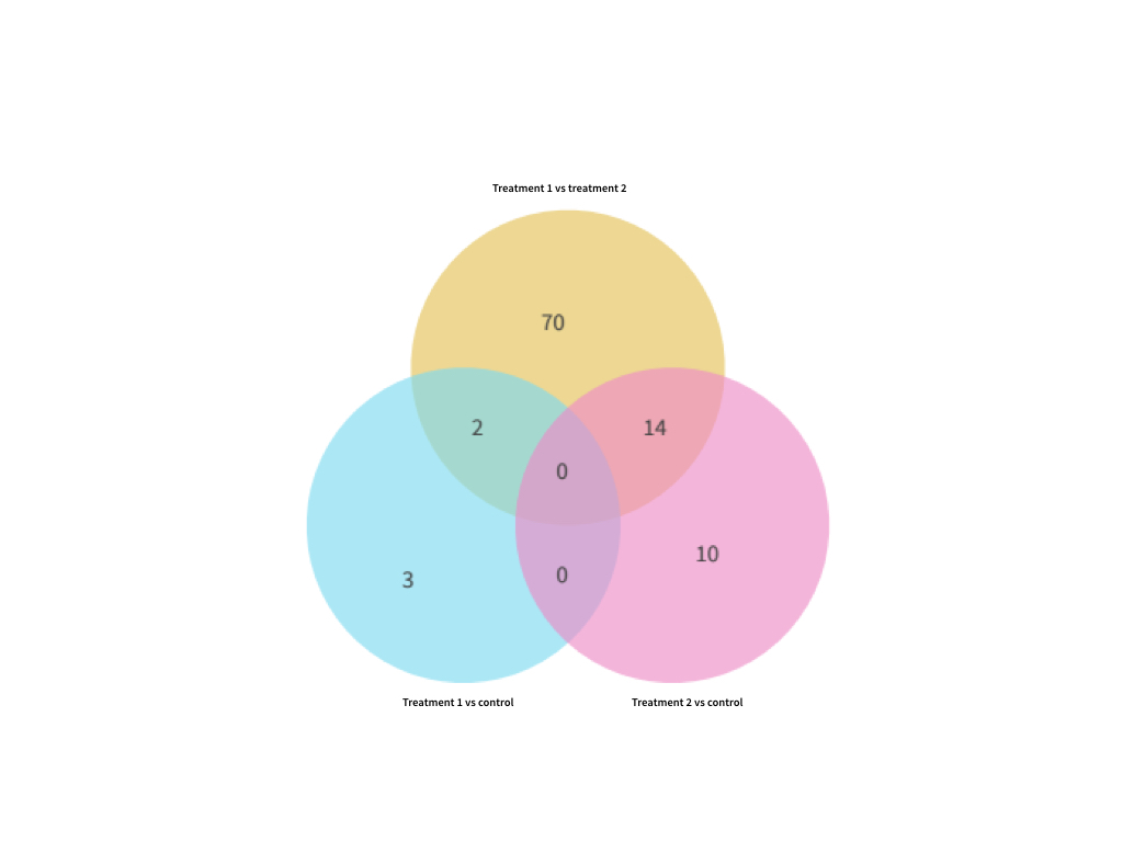 Venn diagram summarization of differential expression comparisons